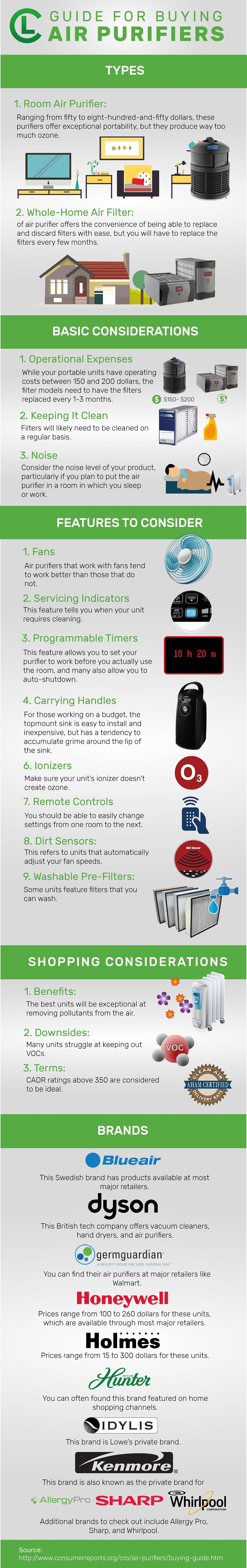Guide For Buying Air Purifiers Infographic