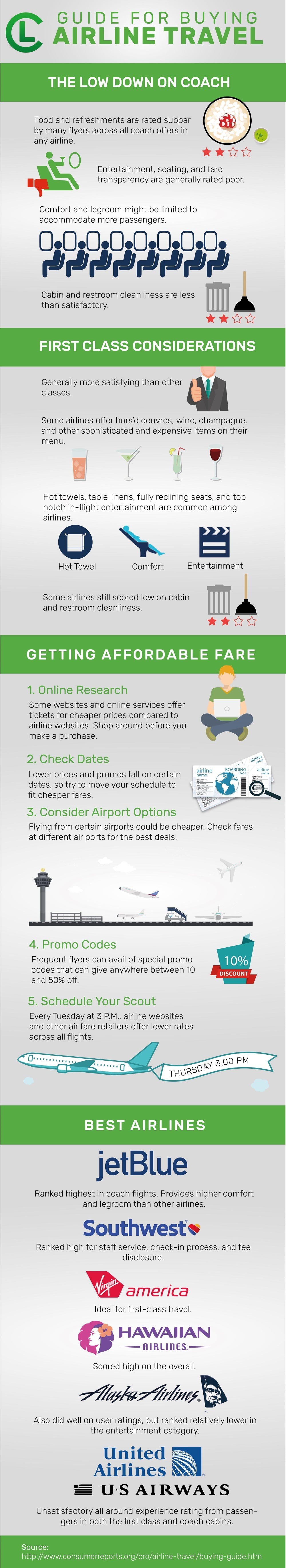 Guide For Buying Airline Travel Infographic