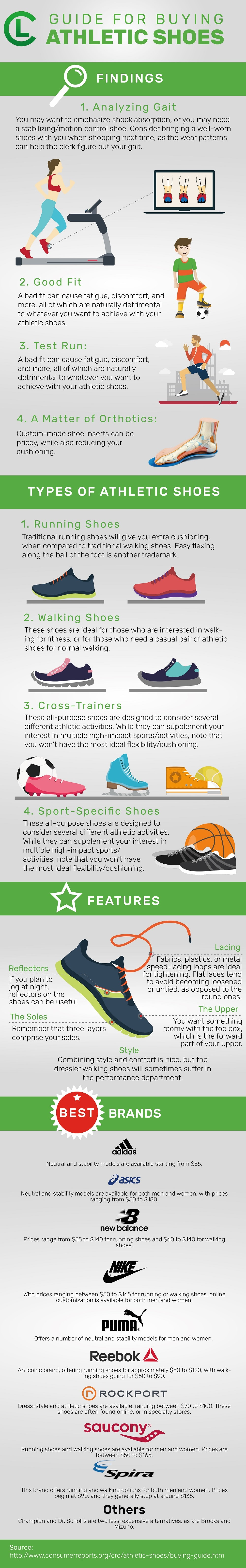 Guide For Buying Athletic Shoes Infographic