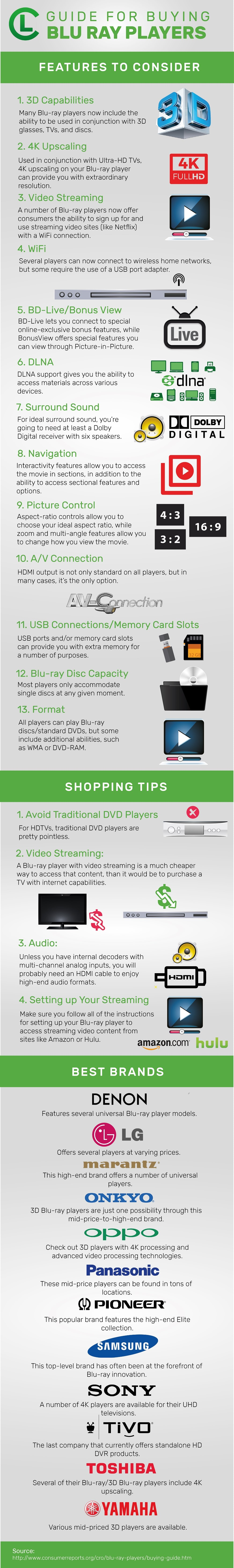Guide For Buying Blue-Ray Players Infographic