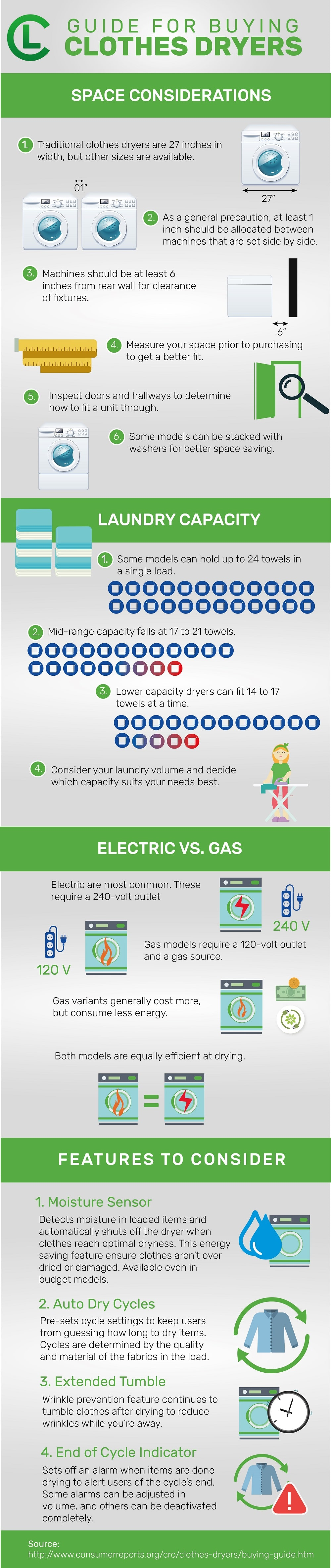 Guides For Buying Clothes Dryers Infographic