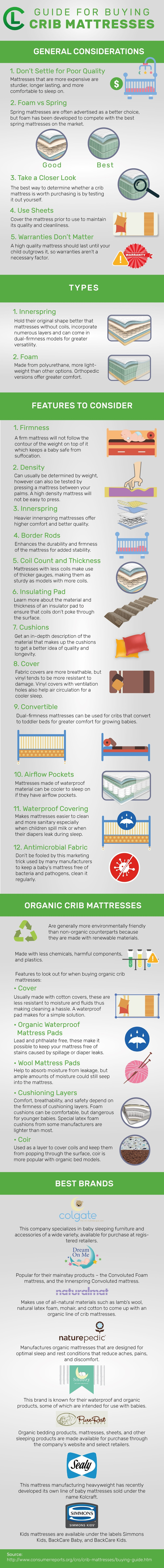 Guide For Buying Crib Mattresses Infographic