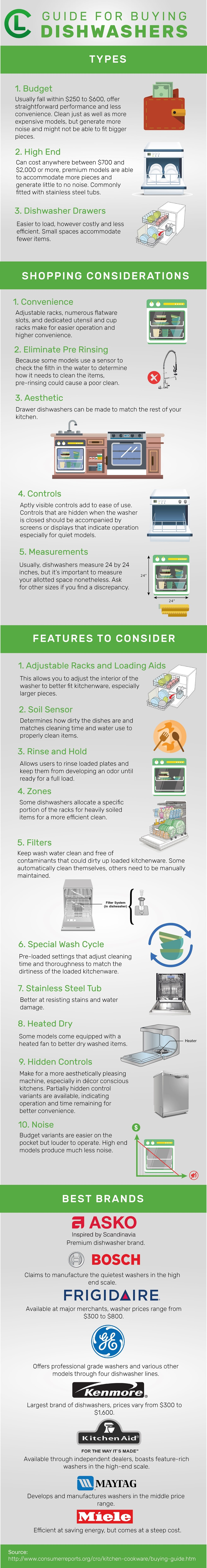 Guide For Buying Dish Washers Infographic