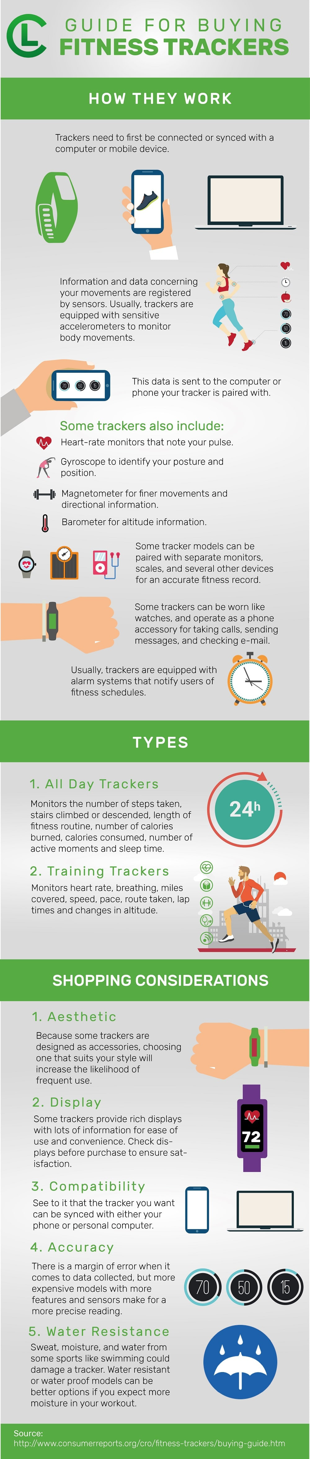 Guide For Buying Fitness Trackers Infographic