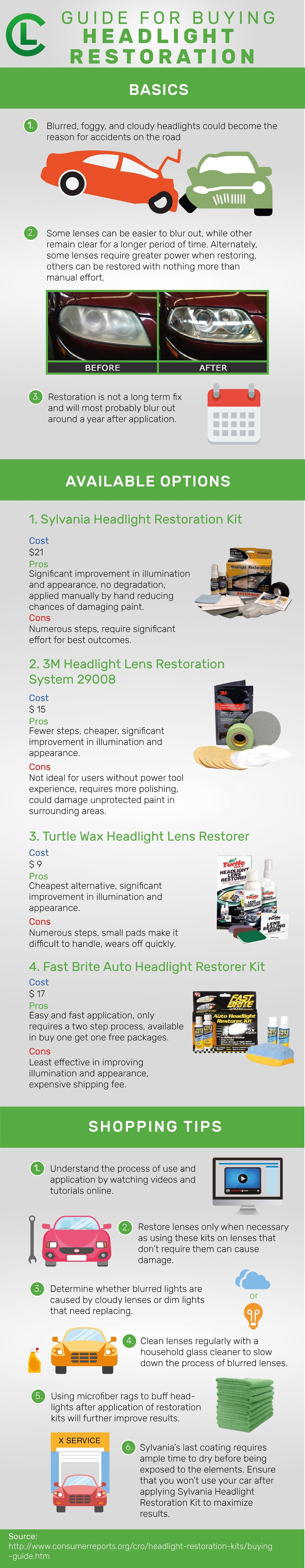 Guide For Buying Headlight Restoration Infographic