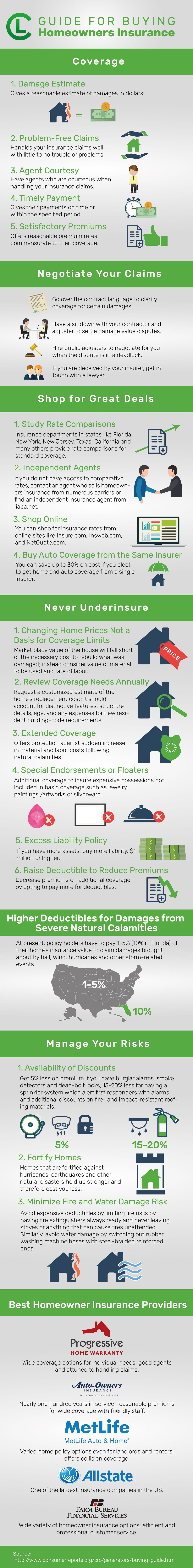 Guide For Buying Home Insurance Infographic