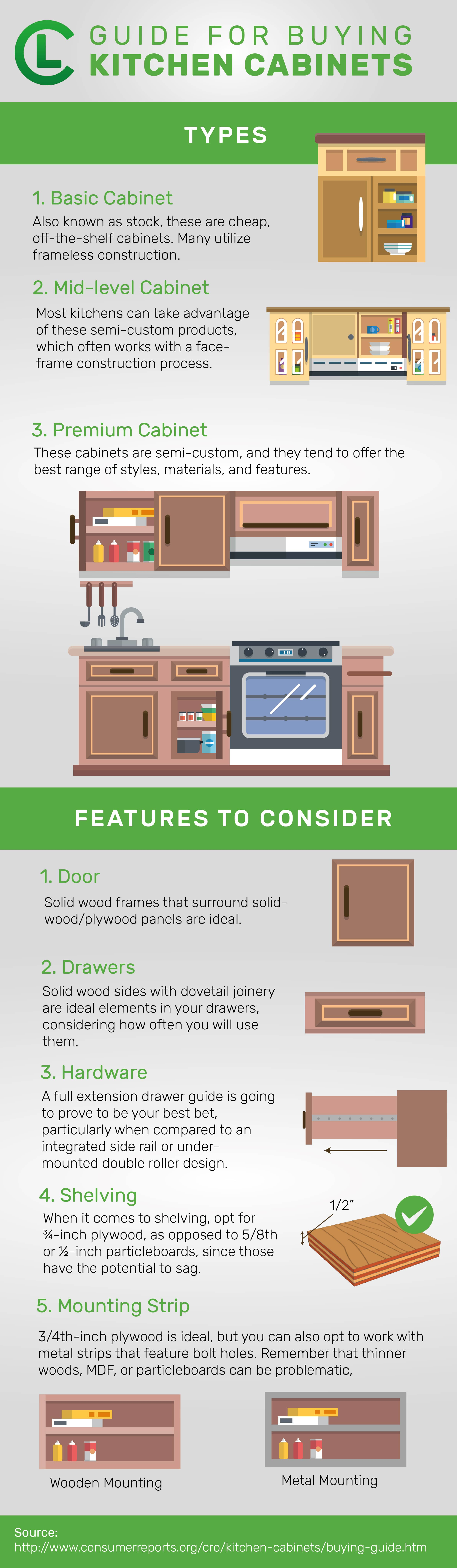 Guide For Buying Kitchen Cabinets Infographic