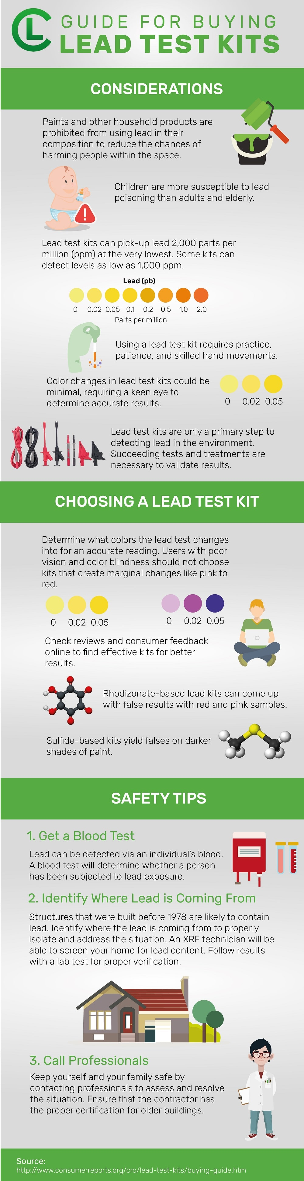 Guide For Buying Lead Test Kits Infographic