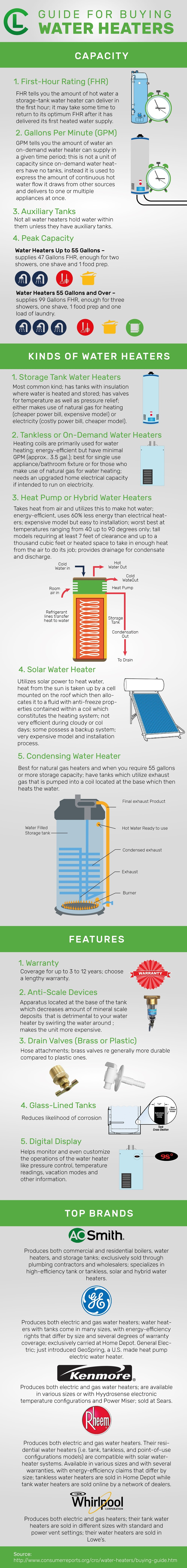 Guide For Buying Water Heaters Infographic