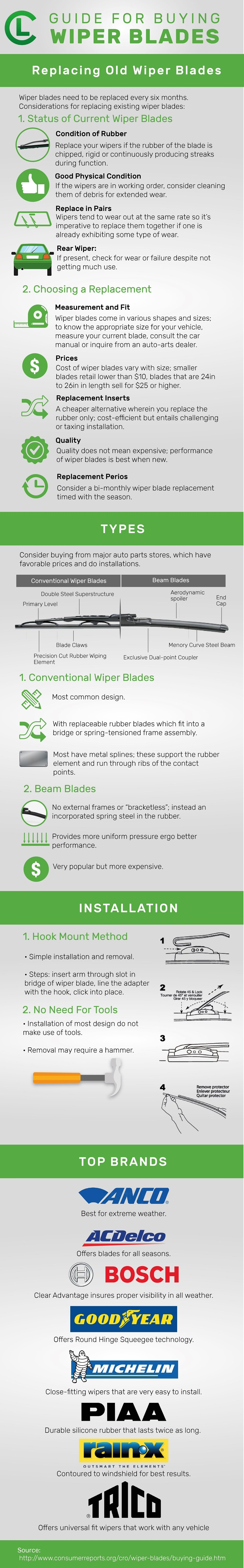Guide For Buying Wiper Blades