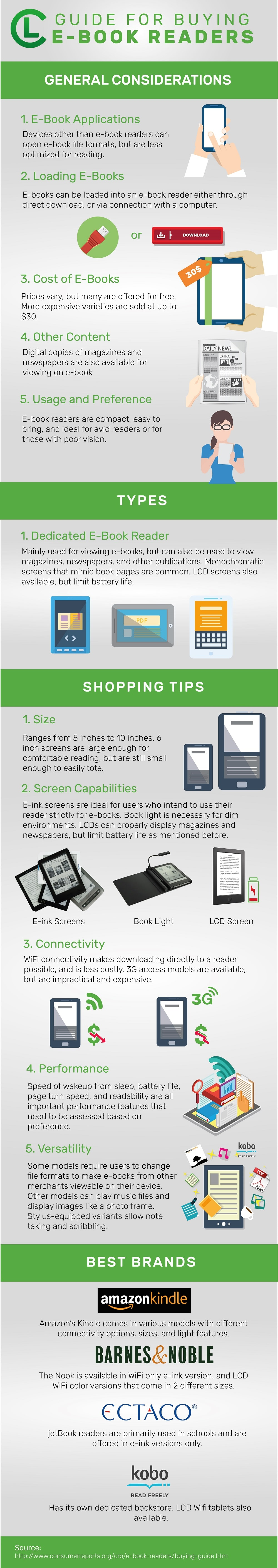 Guide For Buying eBook Readers Infographic