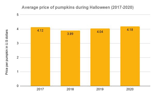 Average price of pumpkins during Halloween (2017-2020)