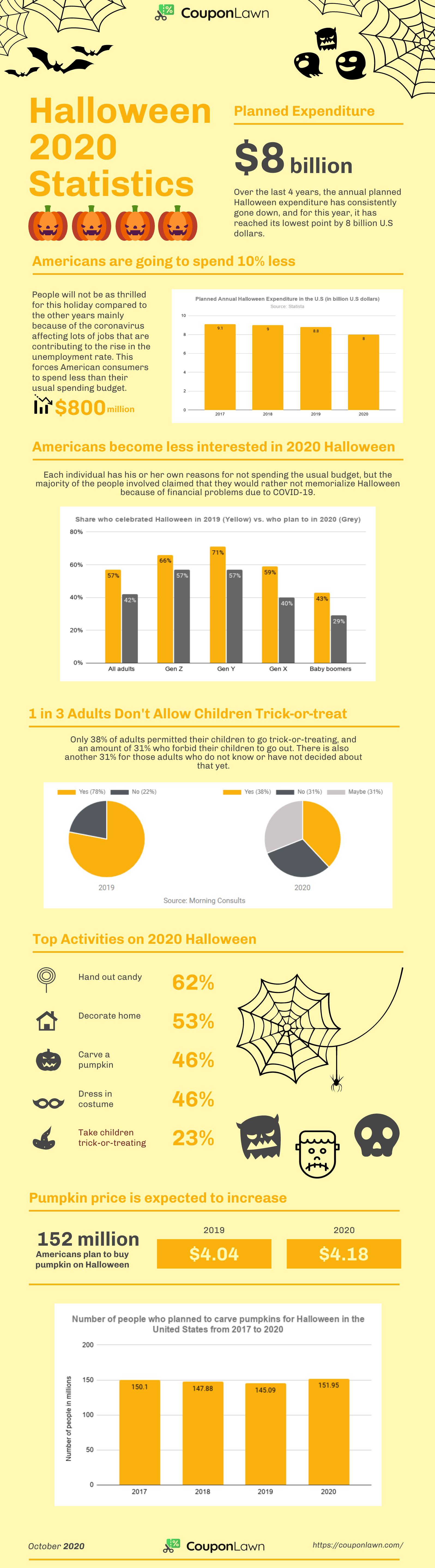 Halloween 2020 Statistics
