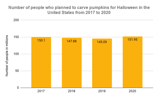 Number of people who planned to carve pumpkins for Halloween in the United States from 2017 to 2020 (1)