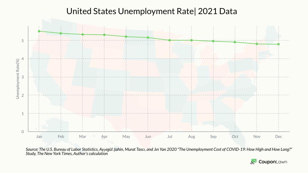 U.S. Unemployment Rate 2021
