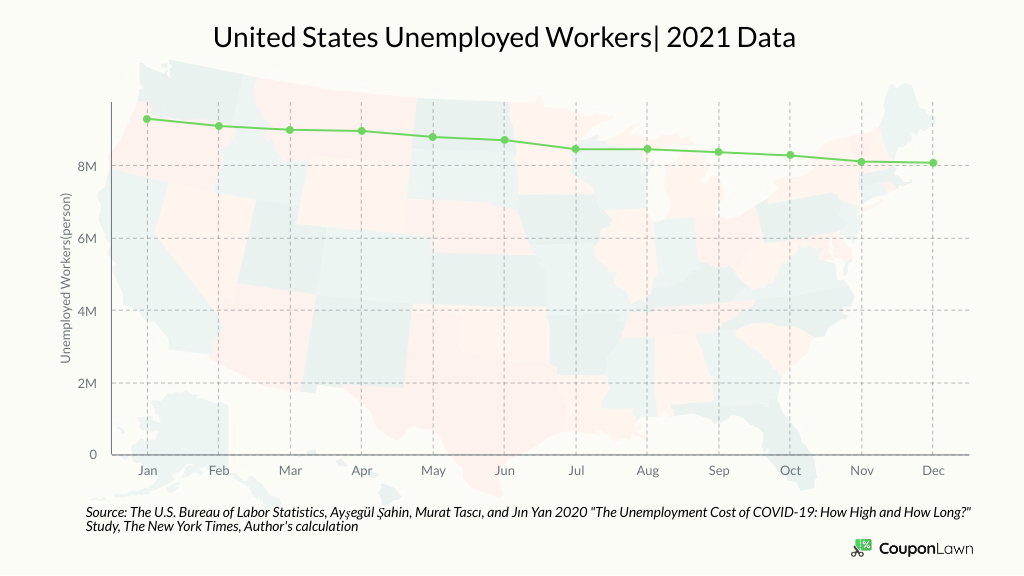 The Number Of Unemployed Workers In 2021