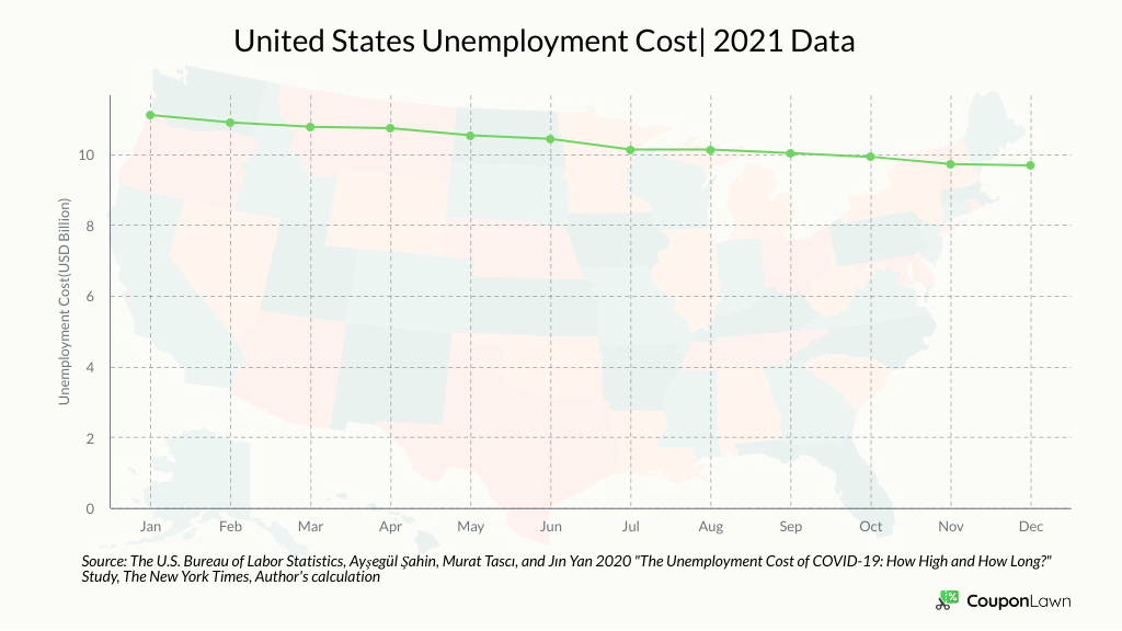 Cost Of Unemployment In The U.S. In 2021