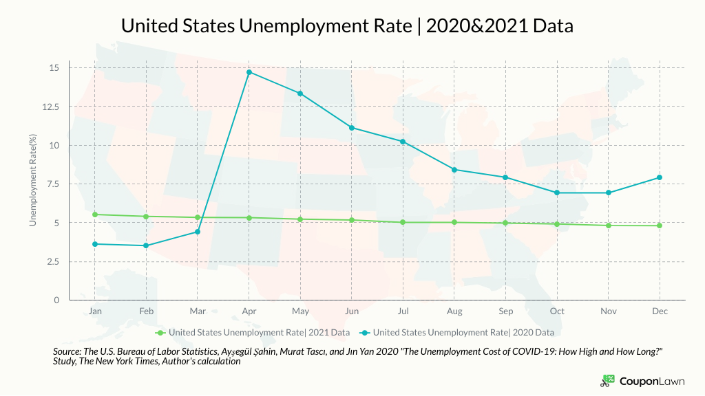 Unemployment Rate In 2020 Vs. 2021