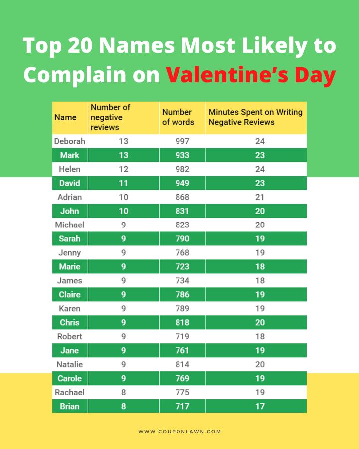valentine complainers 1